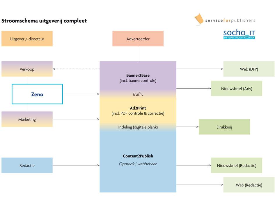 Workflow onder controle: Na volledige implementatie ziet je bedrijf er zo uit